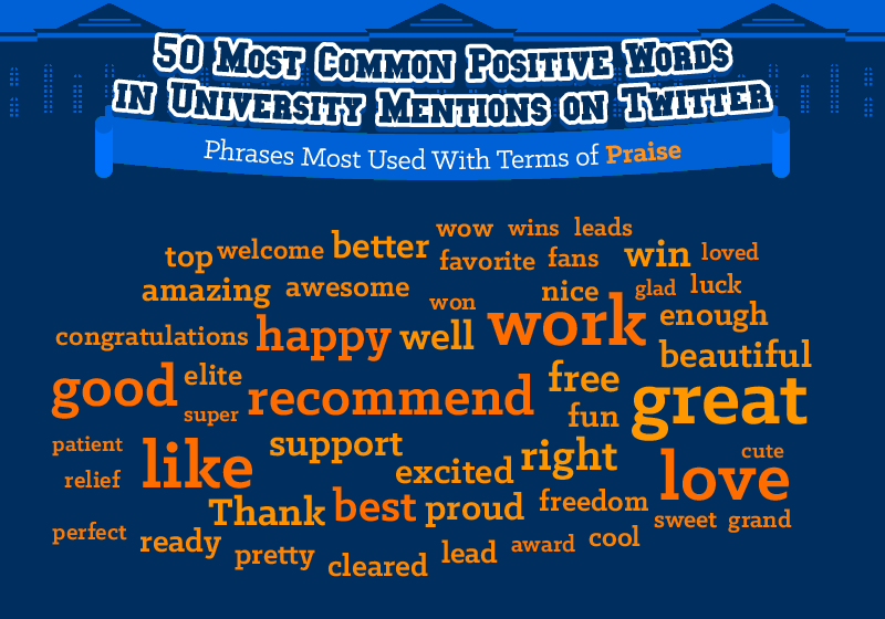 50 most common positive words in university mentions on Twitter