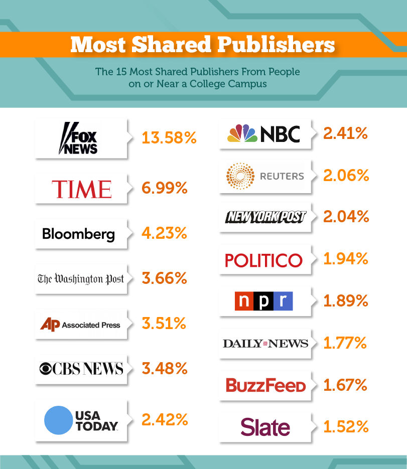 3_most_shared_publishers